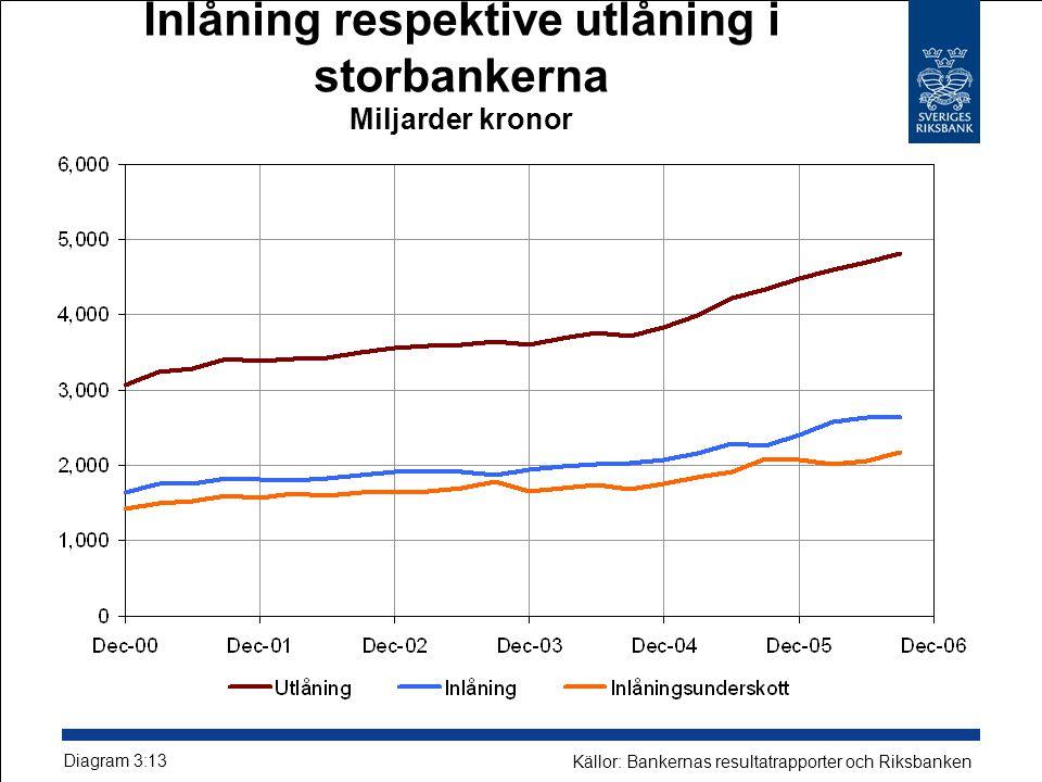 Inlåning respektive utlåning i storbankerna Miljarder kronor Diagram 3:13 Källor: Bankernas resultatrapporter och Riksbanken