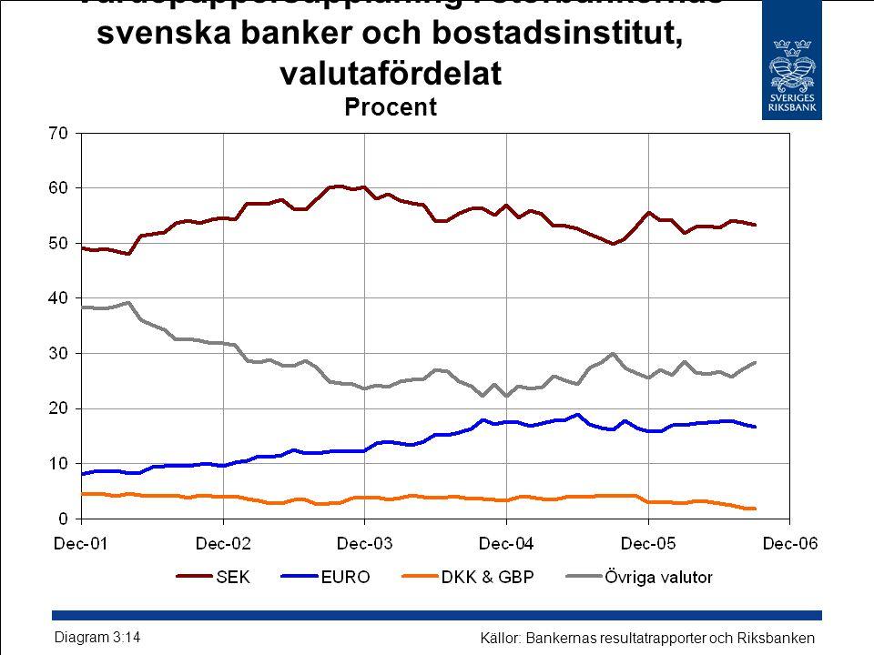 Värdepappersupplåning i storbankernas svenska banker och bostadsinstitut, valutafördelat Procent Diagram 3:14 Källor: Bankernas resultatrapporter och Riksbanken