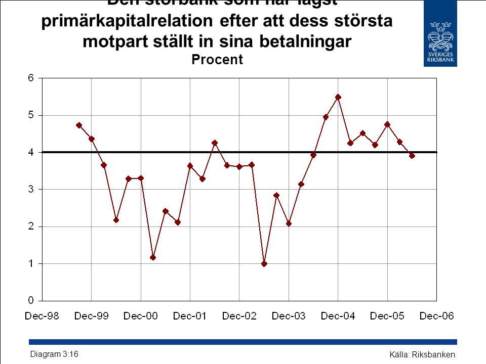 Den storbank som har lägst primärkapitalrelation efter att dess största motpart ställt in sina betalningar Procent Diagram 3:16 Källa: Riksbanken