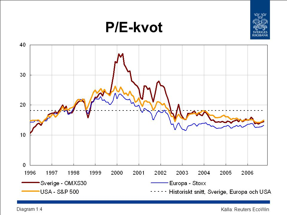 Kreditspreadar för högavkastande obligationer utgivna i Europa och USA Procentenheter Diagram 4 Källor: Reuters EcoWin och Bloomberg