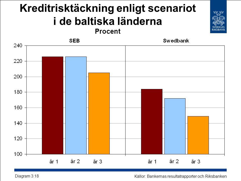 Kreditrisktäckning enligt scenariot i de baltiska länderna Procent Diagram 3:18 Källor: Bankernas resultatrapporter och Riksbanken