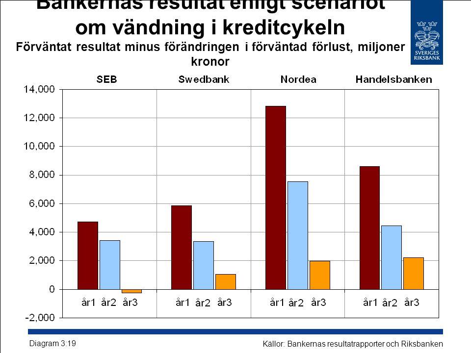 Bankernas resultat enligt scenariot om vändning i kreditcykeln Förväntat resultat minus förändringen i förväntad förlust, miljoner kronor Diagram 3:19 Källor: Bankernas resultatrapporter och Riksbanken