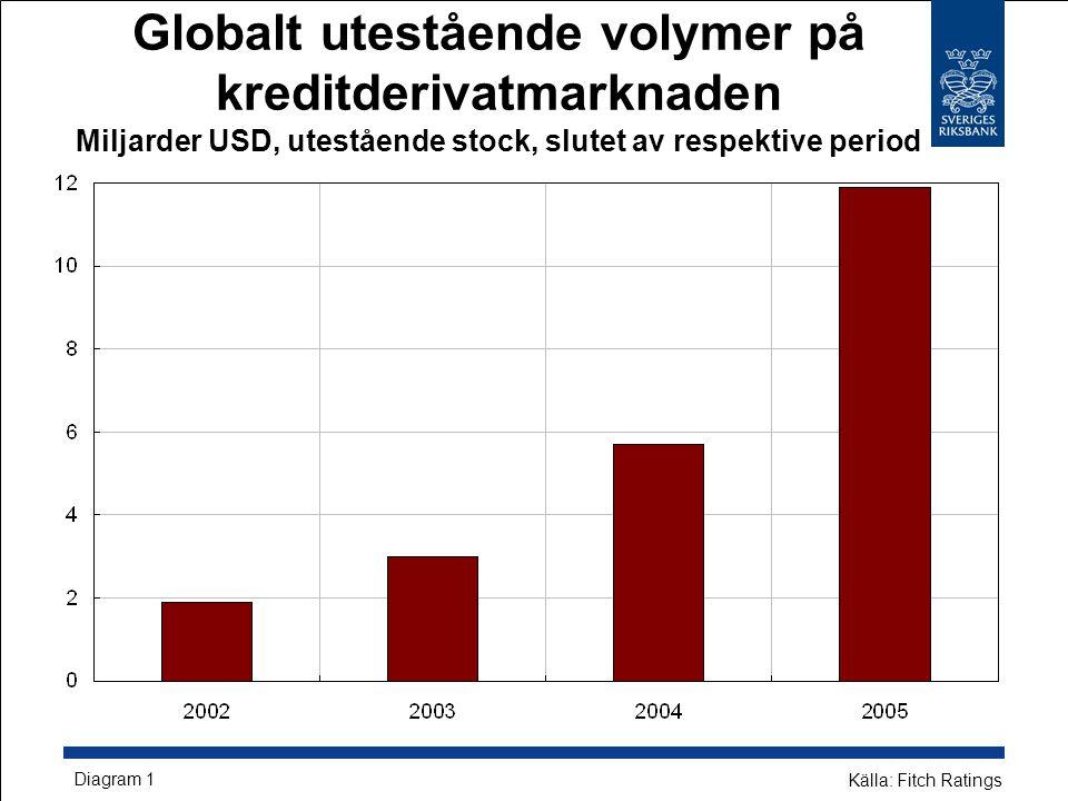 Globalt utestående volymer på kreditderivatmarknaden Miljarder USD, utestående stock, slutet av respektive period Diagram 1 Källa: Fitch Ratings