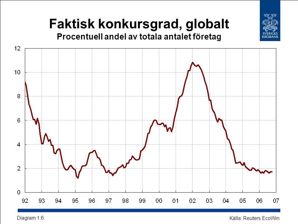 Faktisk konkursgrad, globalt Procentuell andel av totala antalet företag Diagram 1:6 Källa: Reuters EcoWin