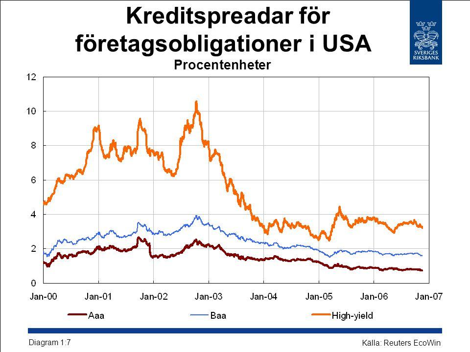 Kreditspreadar för företagsobligationer i USA Procentenheter Diagram 1:7 Källa: Reuters EcoWin