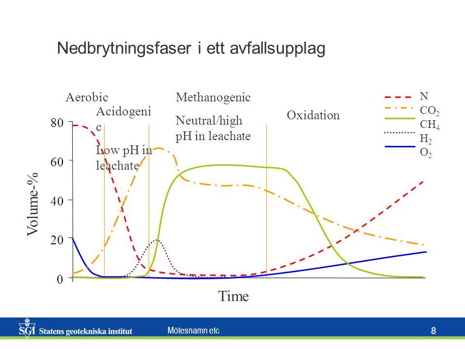 Mötesnamn etc 8 Volume-% Aerobic Acidogeni c Low pH in leachate 0 20 40 60 80 Methanogenic Neutral/high pH in leachate Oxidation Time N CO 2 CH 4 H 2