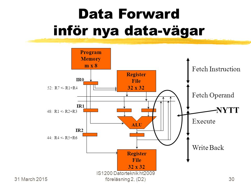 31 March 2015 IS1200 Datorteknik ht2009 föreläsning 2, (D2)30 Data Forward inför nya data-vägar Execute Fetch Operand Write Back Fetch Instruction Program Memory m x 8 ALU IR0 IR1 IR2 Register File 32 x 32 Register File 32 x 32 52: R7 <- R1+R4 44: R4 <- R5+R6 48: R1 <- R2+R3 NYTT