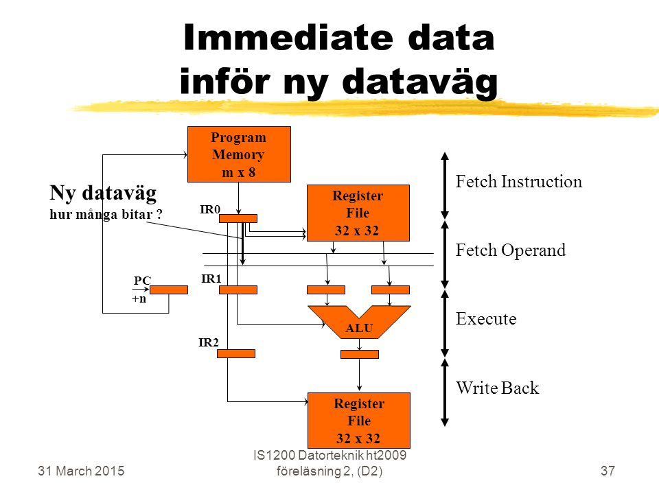 31 March 2015 IS1200 Datorteknik ht2009 föreläsning 2, (D2)37 Immediate data inför ny dataväg Execute Fetch Operand Write Back Fetch Instruction Program Memory m x 8 ALU PC IR0 IR1 IR2 +n Ny dataväg hur många bitar .