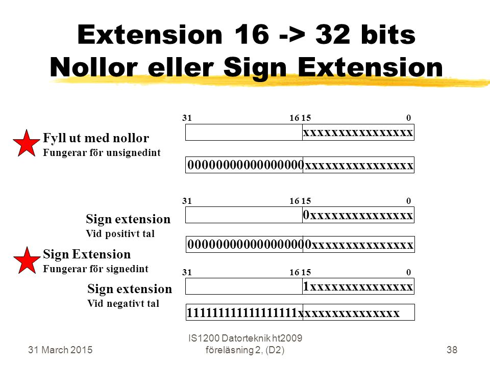 31 March 2015 IS1200 Datorteknik ht2009 föreläsning 2, (D2)38 Extension 16 -> 32 bits Nollor eller Sign Extension 00000000000000000xxxxxxxxxxxxxxxx 000000000000000000xxxxxxxxxxxxxxx 111111111111111111xxxxxxxxxxxxxxx Fyll ut med nollor Fungerar för unsignedint Sign extension Vid positivt tal Sign extension Vid negativt tal xxxxxxxxxxxxxxxx 31 16 15 0 0xxxxxxxxxxxxxxx 31 16 15 0 1xxxxxxxxxxxxxxx 31 16 15 0 Sign Extension Fungerar för signedint