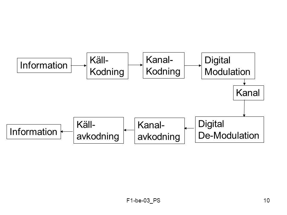 F1-be-03_PS10 Information Käll- Kodning Digital Modulation Kanal Information Kanal- avkodning Digital De-Modulation Kanal- Kodning Käll- avkodning