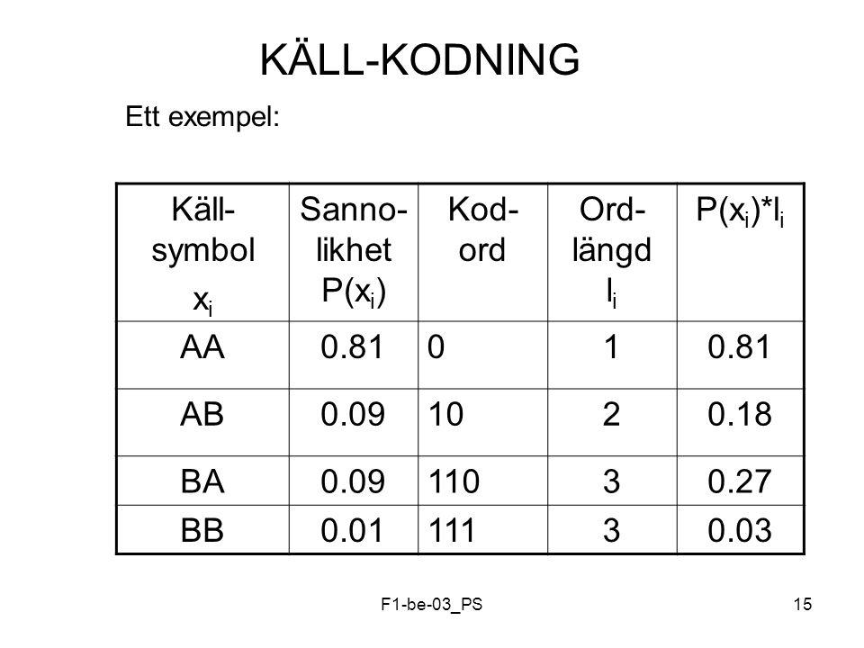 F1-be-03_PS15 KÄLL-KODNING Ett exempel: Käll- symbol x i Sanno- likhet P(x i ) Kod- ord Ord- längd l i P(x i )*l i AA0.8101 AB0.091020.18 BA0.0911030.27 BB0.0111130.03