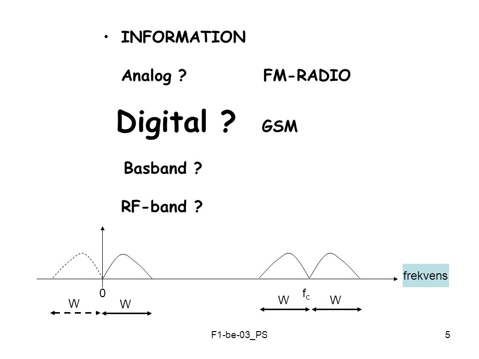 F1-be-03_PS5 INFORMATION Analog FM-RADIO Digital GSM Basband RF-band frekvens 0 f c W WW W
