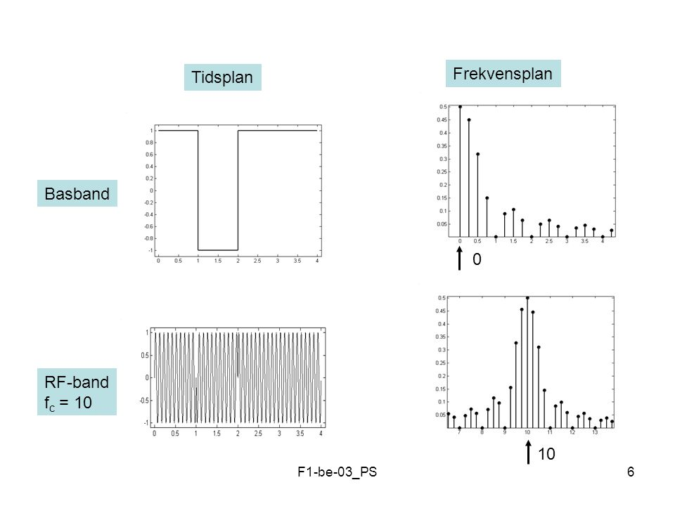 F1-be-03_PS17 MODULATION Analog Information Digital Information 0 1 0 0 1