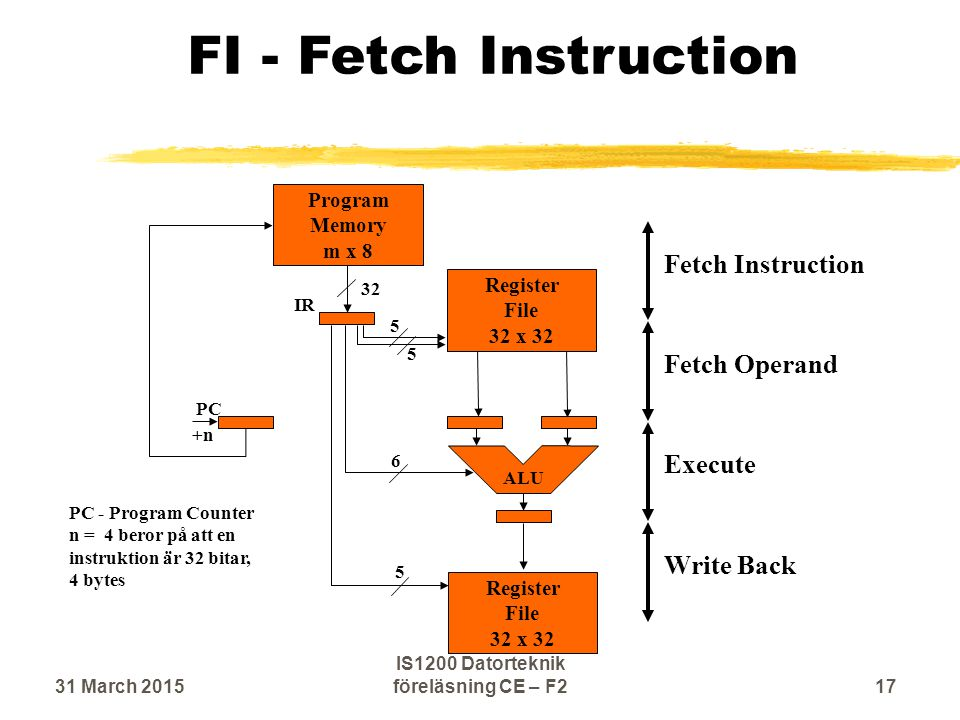 FI - Fetch Instruction Execute Fetch Operand Write Back Fetch Instruction Program Memory m x 8 ALU IR PC +n Register File 32 x 32 Register File 32 x 32 32 5 5 5 6 PC - Program Counter n = 4 beror på att en instruktion är 32 bitar, 4 bytes 31 March 201517 IS1200 Datorteknik föreläsning CE – F2