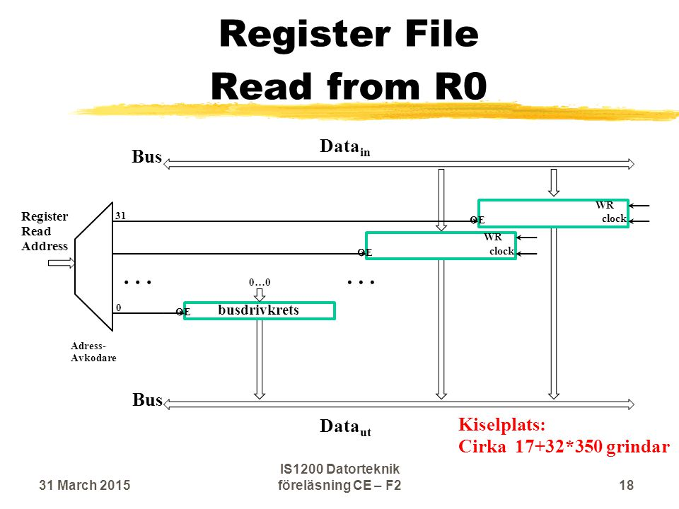Register File Read from R0 OE Adress- Avkodare Data in Data ut Register Read Address OE WR clock OE WR clock...