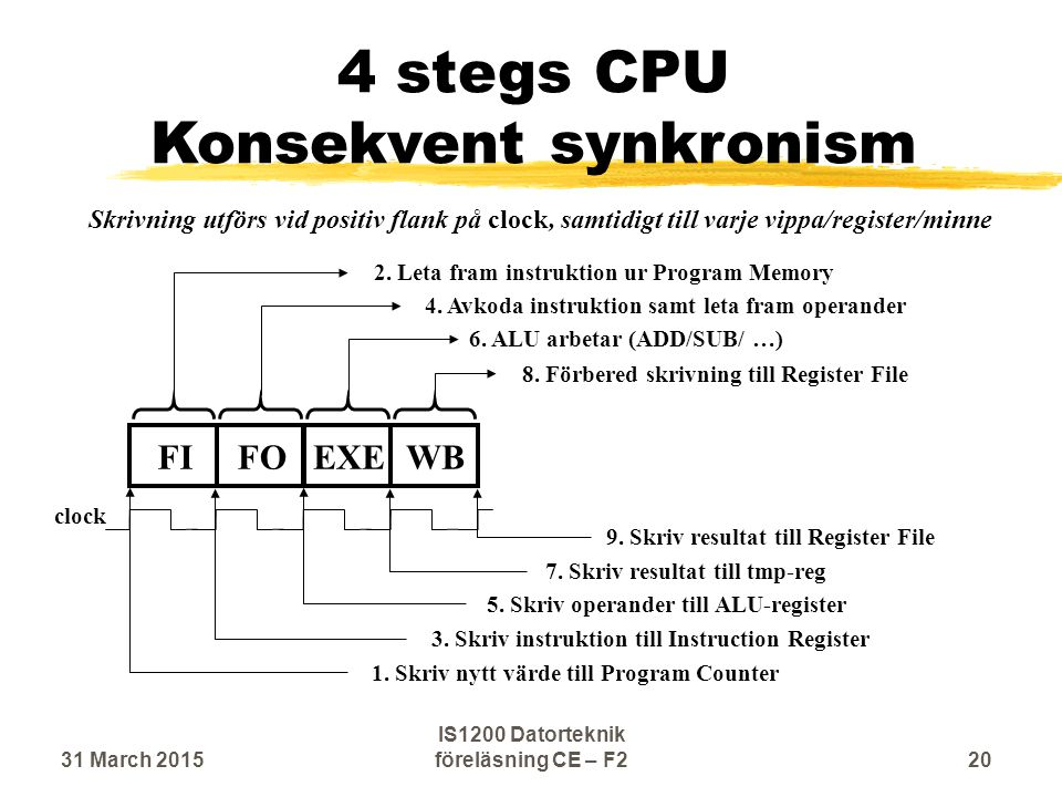 4 stegs CPU Konsekvent synkronism 8. Förbered skrivning till Register File FIFOEXEWB 6.