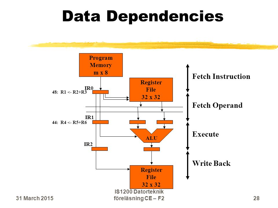 Data Dependencies Execute Fetch Operand Write Back Fetch Instruction Program Memory m x 8 ALU IR0 IR1 IR2 Register File 32 x 32 Register File 32 x 32 44: R4 <- R5+R6 48: R1 <- R2+R3 31 March 201528 IS1200 Datorteknik föreläsning CE – F2