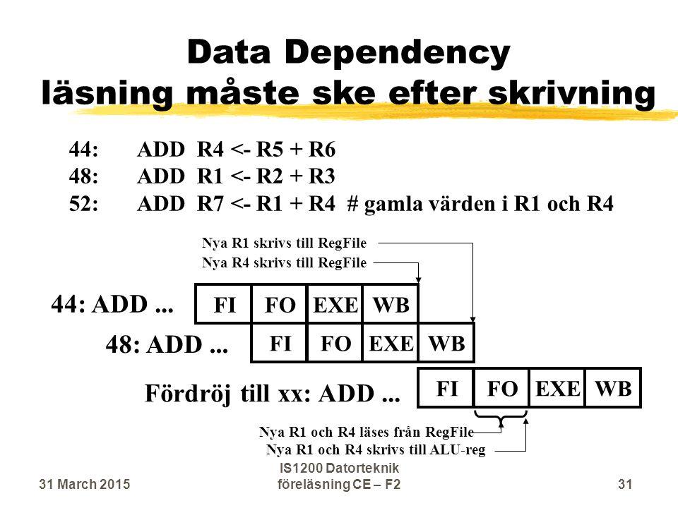 Data Dependency läsning måste ske efter skrivning 44: ADD...