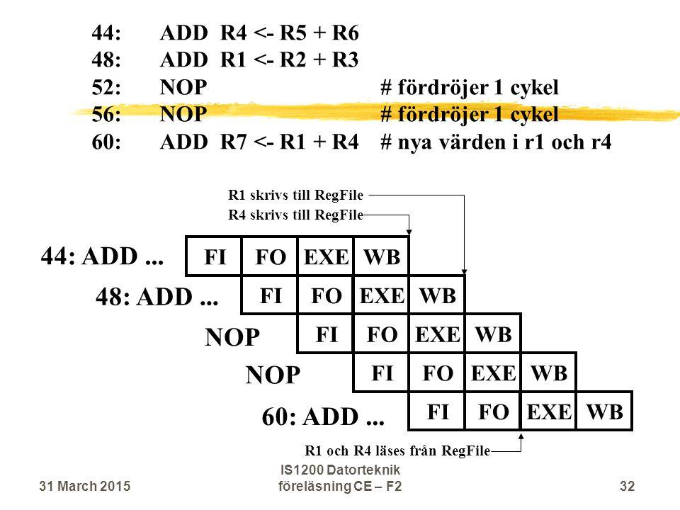 44: ADD... 48: ADD... FIFOEXEWBFIFOEXEWBFIFOEXEWB 44:ADD R4 <- R5 + R6 48:ADD R1 <- R2 + R3 52:NOP # fördröjer 1 cykel 56:NOP # fördröjer 1 cykel 60:A