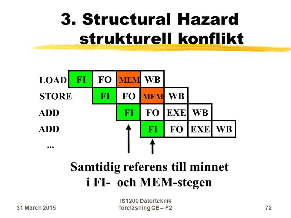 ... LOAD STORE ADD FIFO MEM WBFIFO MEM WBFIFOEXEWBFIFOEXEWB Samtidig referens till minnet i FI- och MEM-stegen 3. Structural Hazard strukturell konfli
