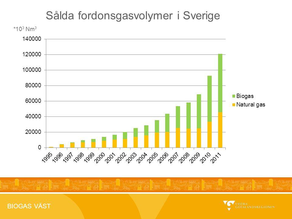 BIOGAS VÄST 2012-04-26 *10 3 Nm 3 Sålda fordonsgasvolymer i Sverige