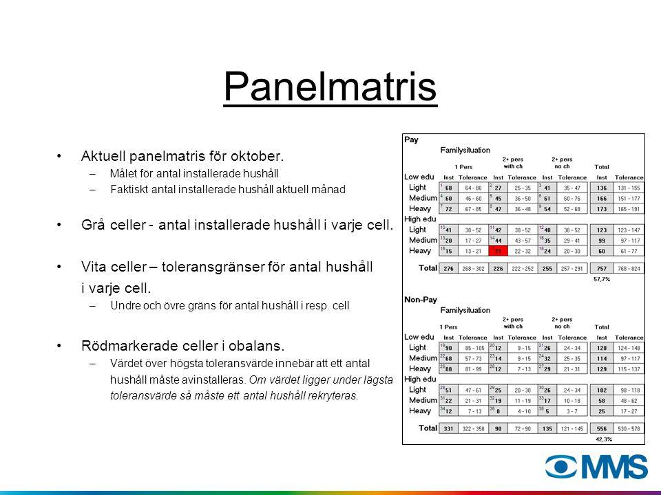 Panelmatris Aktuell panelmatris för oktober. –Målet för antal installerade hushåll –Faktiskt antal installerade hushåll aktuell månad Grå celler - ant