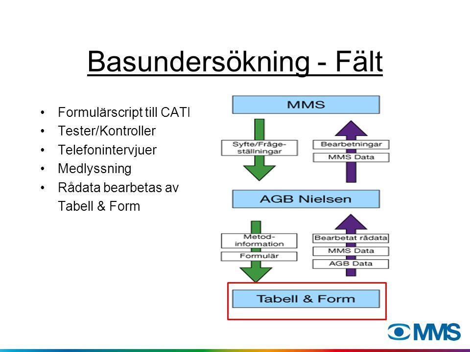 Basundersökning - Fält Formulärscript till CATI Tester/Kontroller Telefonintervjuer Medlyssning Rådata bearbetas av Tabell & Form