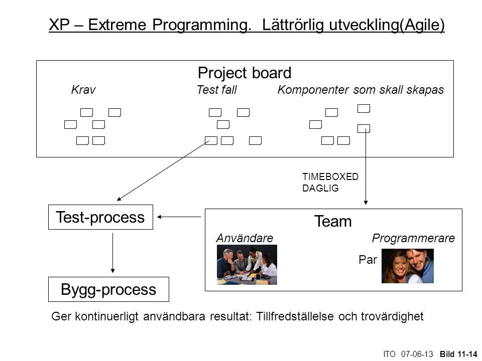 ITO 07-06-13 Bild 11-14 XP – Extreme Programming. Lättrörlig utveckling(Agile) Project board Krav Test fall Komponenter som skall skapas Team Användar