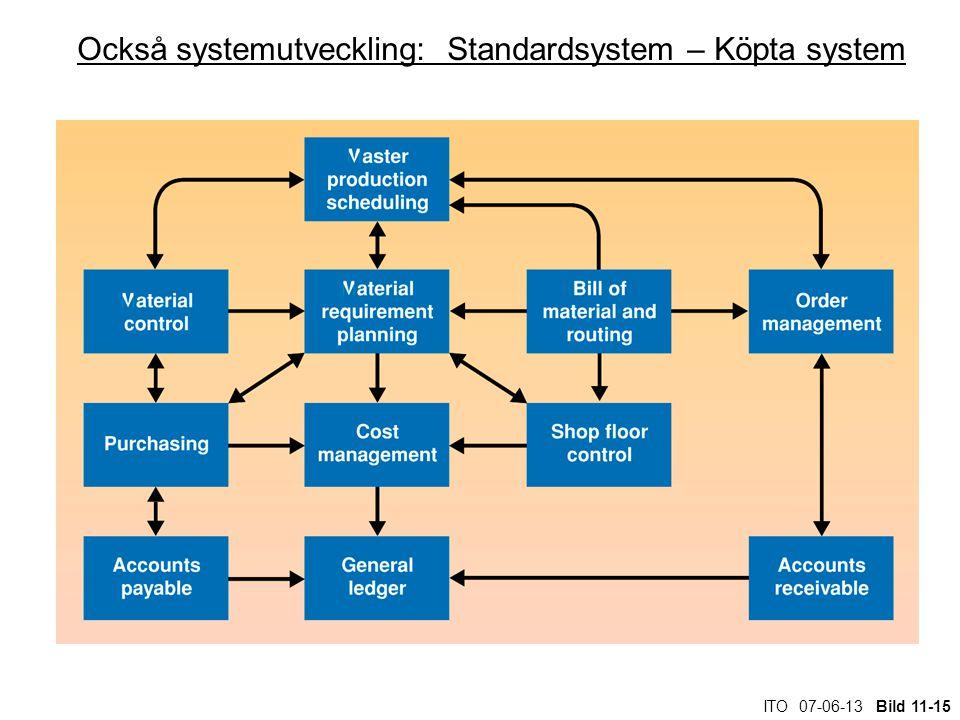 ITO 07-06-13 Bild 11-15 Också systemutveckling: Standardsystem – Köpta system