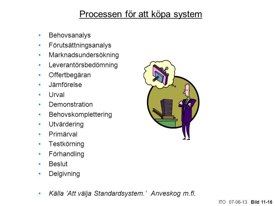 ITO 07-06-13 Bild 11-16 Processen för att köpa system Behovsanalys Förutsättningsanalys Marknadsundersökning Leverantörsbedömning Offertbegäran Jämför
