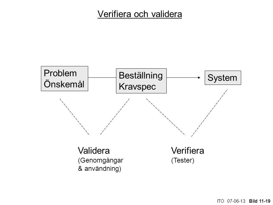 ITO 07-06-13 Bild 11-19 Verifiera och validera Verifiera (Tester) Validera (Genomgångar & användning) Problem Önskemål Beställning Kravspec System