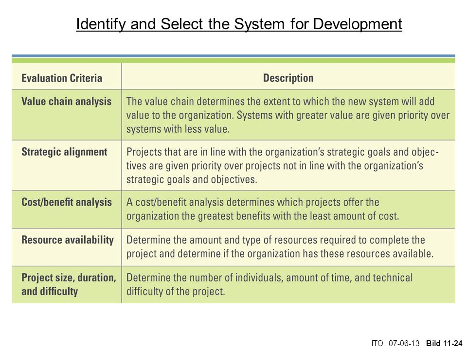ITO 07-06-13 Bild 11-24 Identify and Select the System for Development