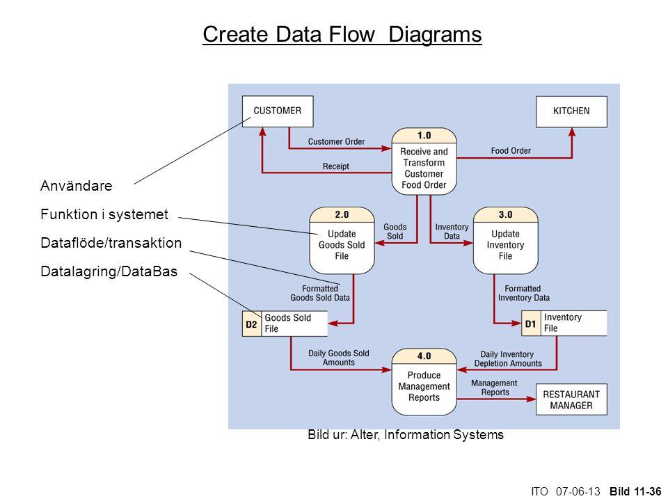ITO 07-06-13 Bild 11-36 Create Data Flow Diagrams Användare Funktion i systemet Dataflöde/transaktion Datalagring/DataBas Bild ur: Alter, Information