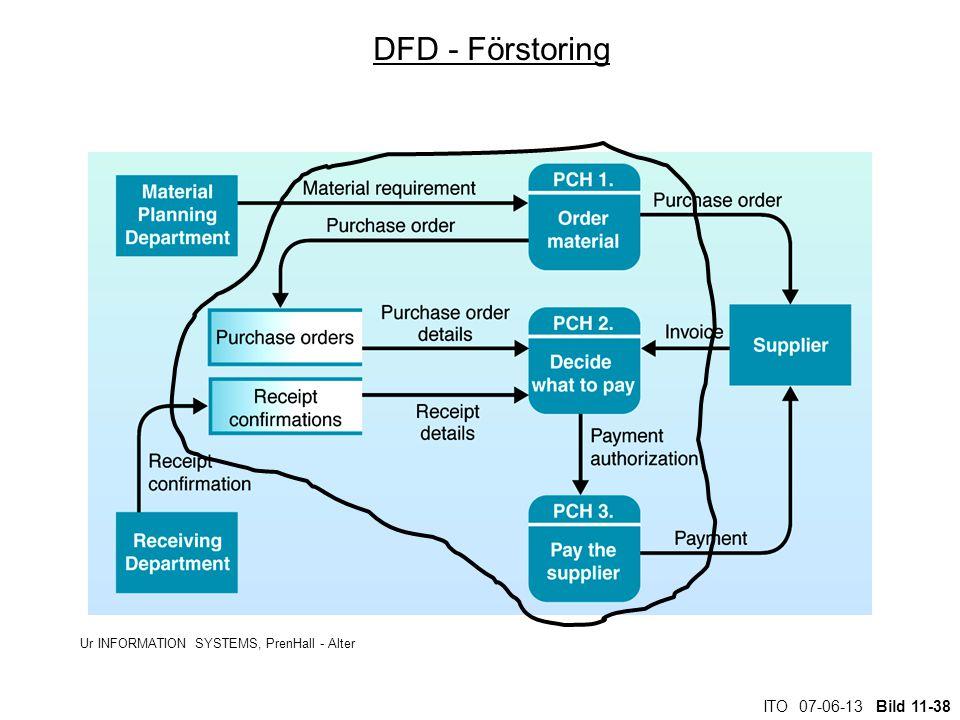 ITO 07-06-13 Bild 11-38 DFD - Förstoring Ur INFORMATION SYSTEMS, PrenHall - Alter