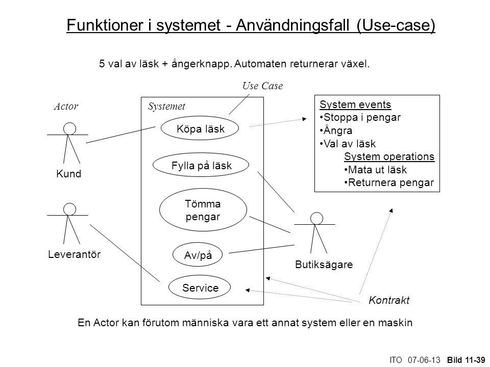 ITO 07-06-13 Bild 11-39 Funktioner i systemet - Användningsfall (Use-case) 5 val av läsk + ångerknapp. Automaten returnerar växel. Köpa läsk Fylla på