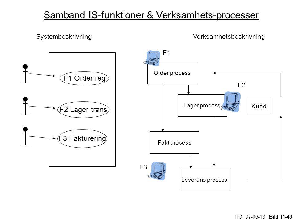ITO 07-06-13 Bild 11-43 Samband IS-funktioner & Verksamhets-processer Order process Lager process Fakt process Kund Leverans process F1 F2 F3 Systembe