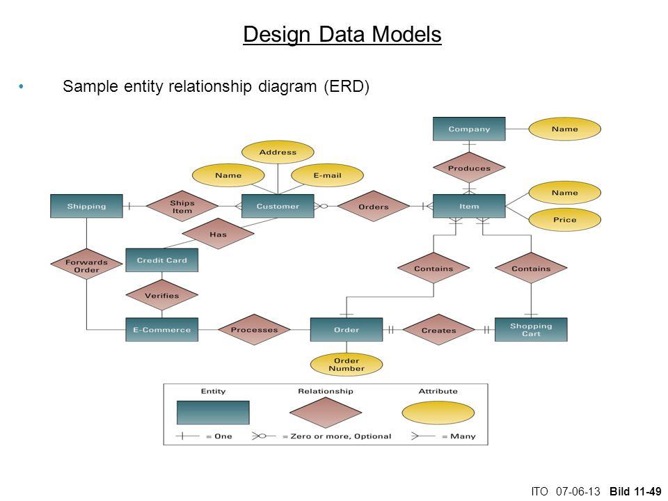 ITO 07-06-13 Bild 11-49 Design Data Models Sample entity relationship diagram (ERD)