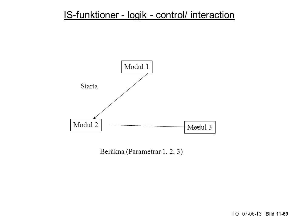ITO 07-06-13 Bild 11-59 IS-funktioner - logik - control/ interaction Modul 1 Modul 3 Modul 2 Starta Beräkna (Parametrar 1, 2, 3)