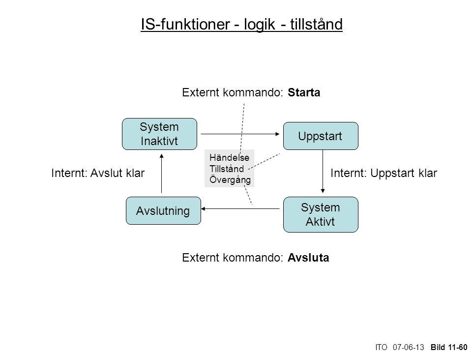 ITO 07-06-13 Bild 11-60 IS-funktioner - logik - tillstånd System Inaktivt Avslutning System Aktivt Uppstart Externt kommando: Starta Internt: Uppstart