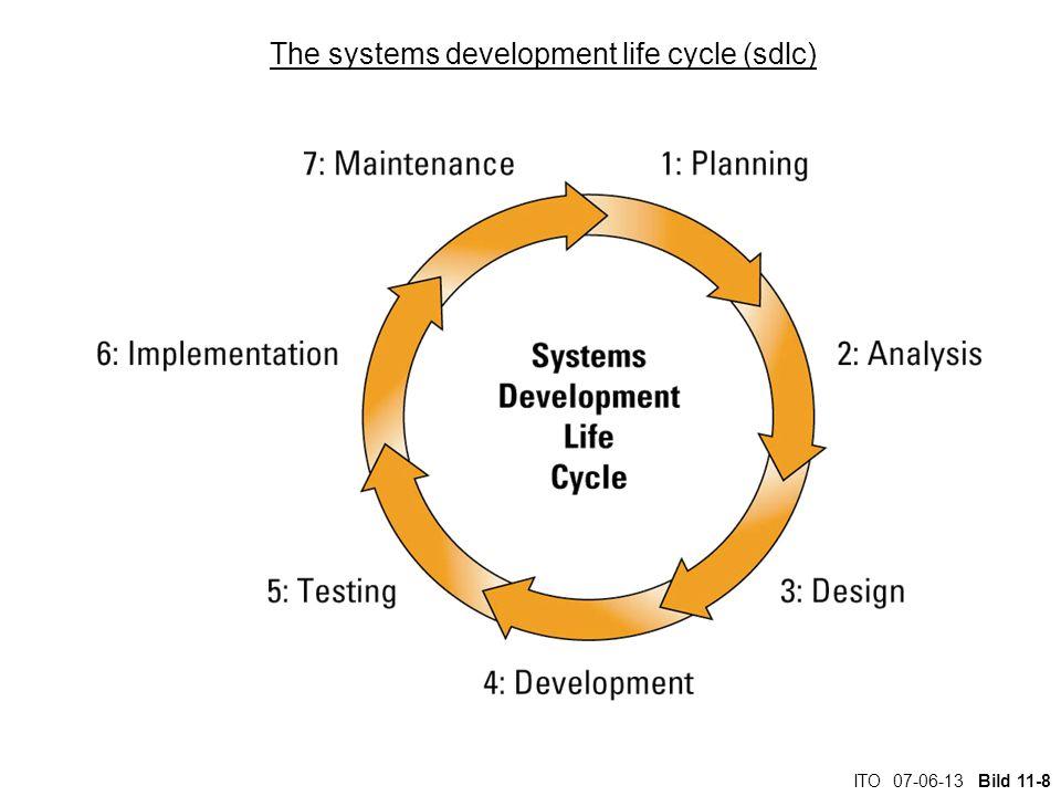 ITO 07-06-13 Bild 11-8 The systems development life cycle (sdlc)