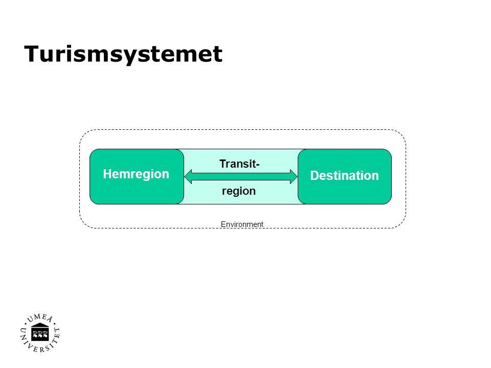 Transit- region Hemregion Destination Environment Turismsystemet