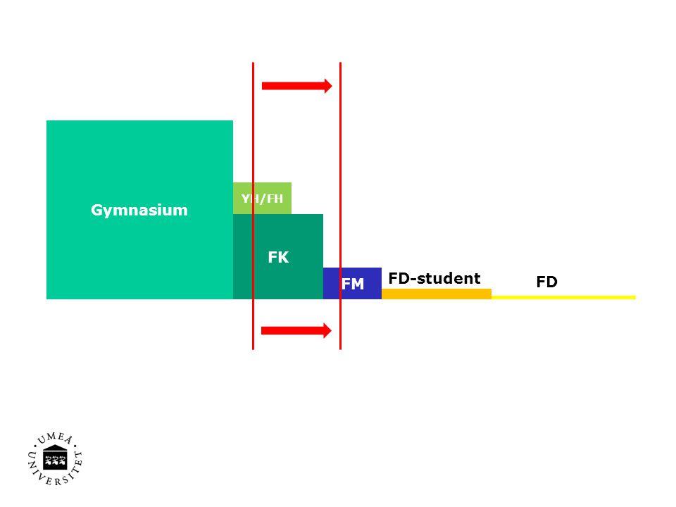 Gymnasium FK FM FD-student FD YH/FH
