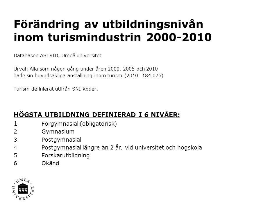 Förändring av utbildningsnivån inom turismindustrin 2000-2010 Databasen ASTRID, Umeå universitet Urval: Alla som någon gång under åren 2000, 2005 och 2010 hade sin huvudsakliga anställning inom turism (2010: 184.076) Turism definierat utifrån SNI-koder.
