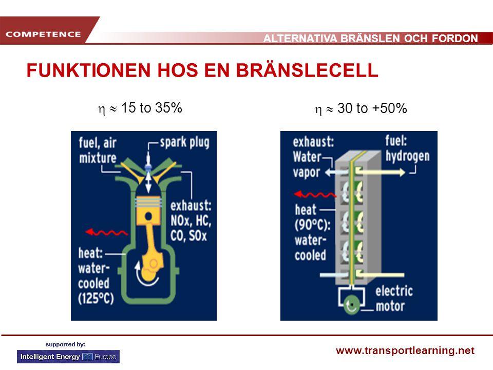 ALTERNATIVA BRÄNSLEN OCH FORDON www.transportlearning.net FUNKTIONEN HOS EN BRÄNSLECELL   15 to 35%   30 to +50%