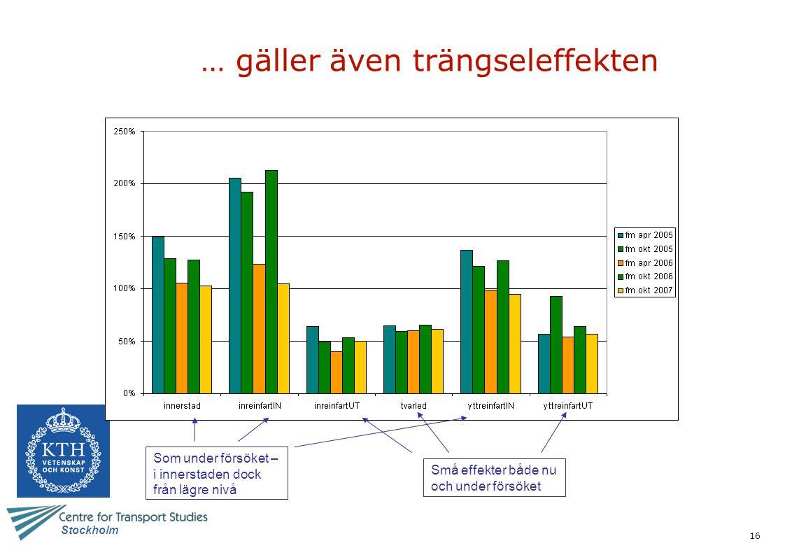 16 Stockholm … gäller även trängseleffekten Som under försöket – i innerstaden dock från lägre nivå Små effekter både nu och under försöket