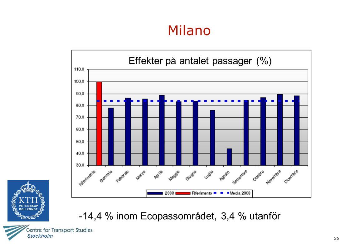 26 Stockholm Milano -14,4 % inom Ecopassområdet, 3,4 % utanför Effekter på antalet passager (%)