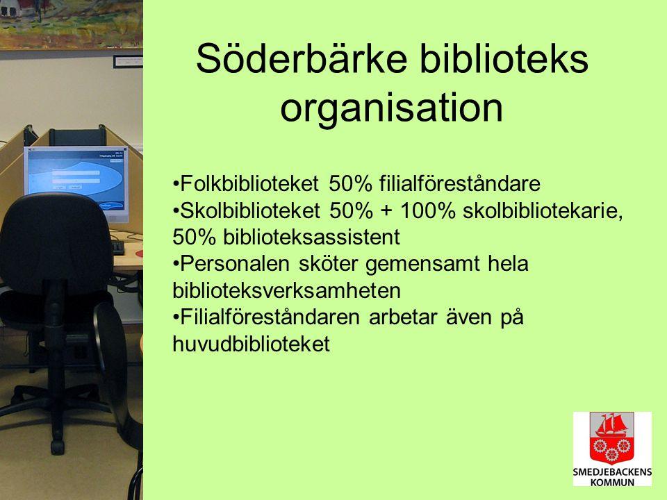 Söderbärke biblioteks organisation Folkbiblioteket 50% filialföreståndare Skolbiblioteket 50% + 100% skolbibliotekarie, 50% biblioteksassistent Personalen sköter gemensamt hela biblioteksverksamheten Filialföreståndaren arbetar även på huvudbiblioteket