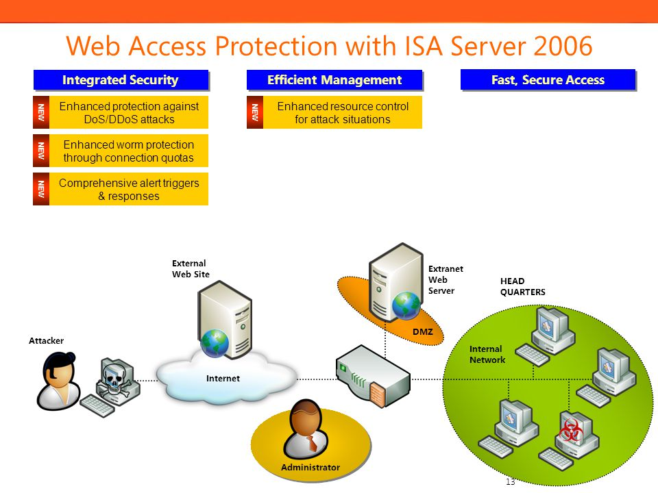 13 External Web Site Attacker DMZ Internal Network Internet Extranet Web Server Administrator HEAD QUARTERS Integrated Security Efficient Management W