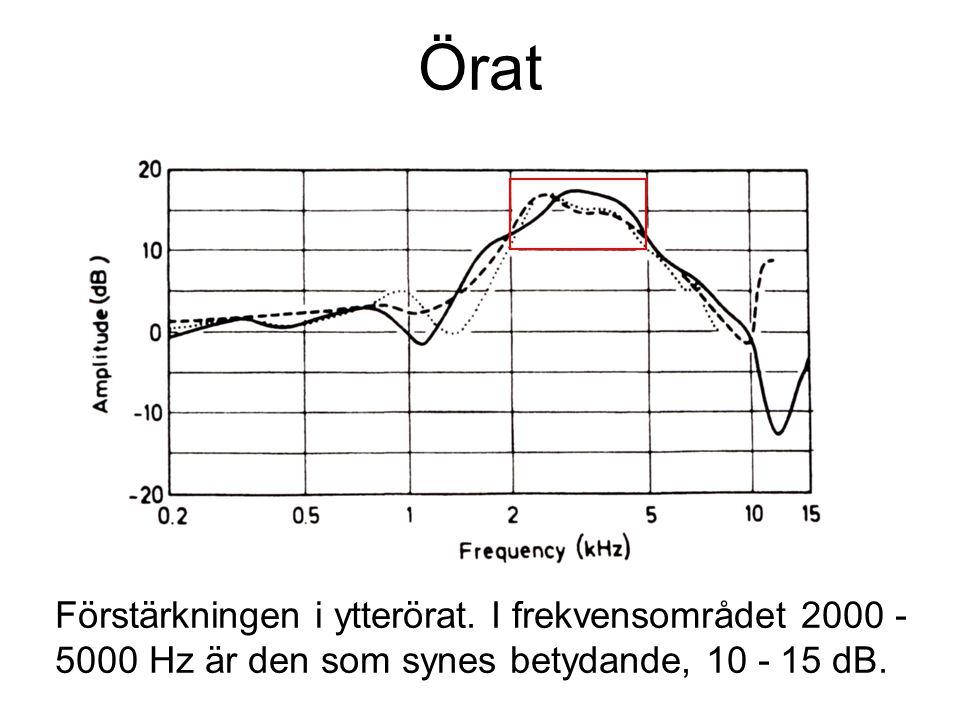 Örat Förstärkningen i ytterörat. I frekvensområdet 2000 - 5000 Hz är den som synes betydande, 10 - 15 dB.