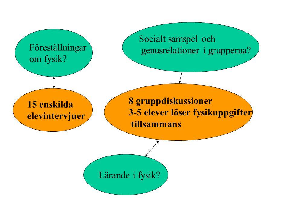 Föreställningar om fysik? Socialt samspel och genusrelationer i grupperna? 15 enskilda elevintervjuer 8 gruppdiskussioner 3-5 elever löser fysikuppgif